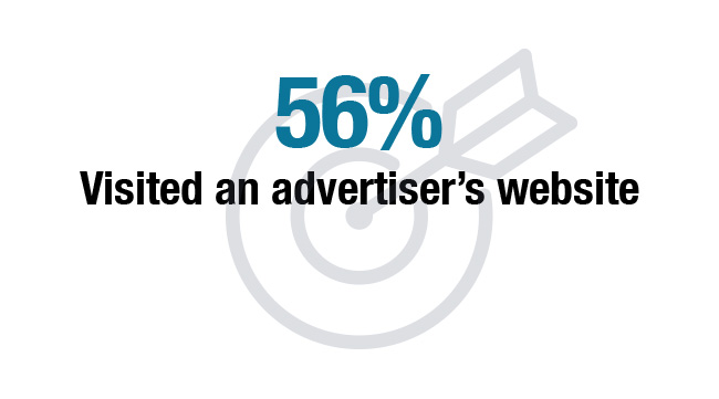 56% Visited an advertiser's website