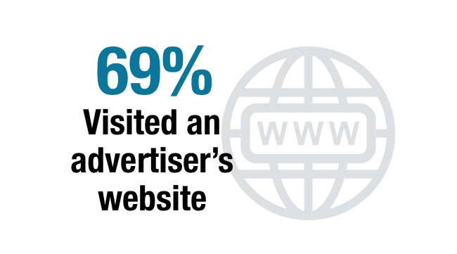 69% Visited an advertiser's website