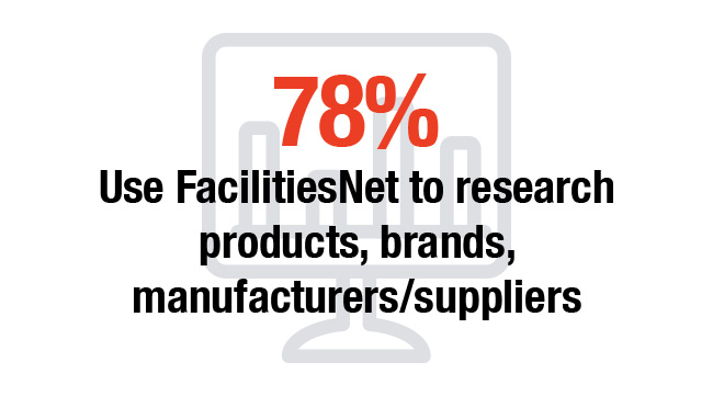 78% Use FacilitiesNet to research products, brands, manufacturers/suppliers