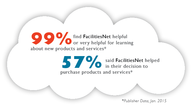 99% find FacilitiesNet helpful or very helpful for learning about new products and services*, 57% said FacilitiesNet helped in their decision to purchase products and services*
