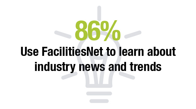 86% Use FacilitiesNet to learn about industry news and trends